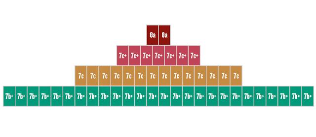 Piramide com base larga é melhor, o ideal é que com o tempo vá virando um quadrado, montado de baixo pra cima claro
